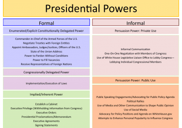 Inherent Powers of President: All you need to know