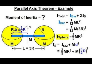 Parallel Axis Theorem: All the facts you need to know